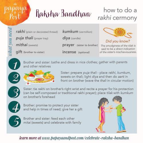 rakhi-ceremony-how-to-in-5-steps