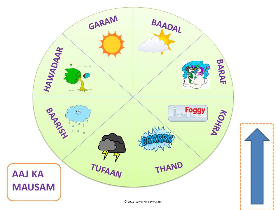 How to teach weather in hindi aaj ka mausam kaisa hai by aarti chandnani hindigym ccuart Choice Image