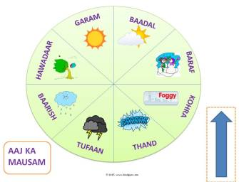 How to Teach Weather in Hindi