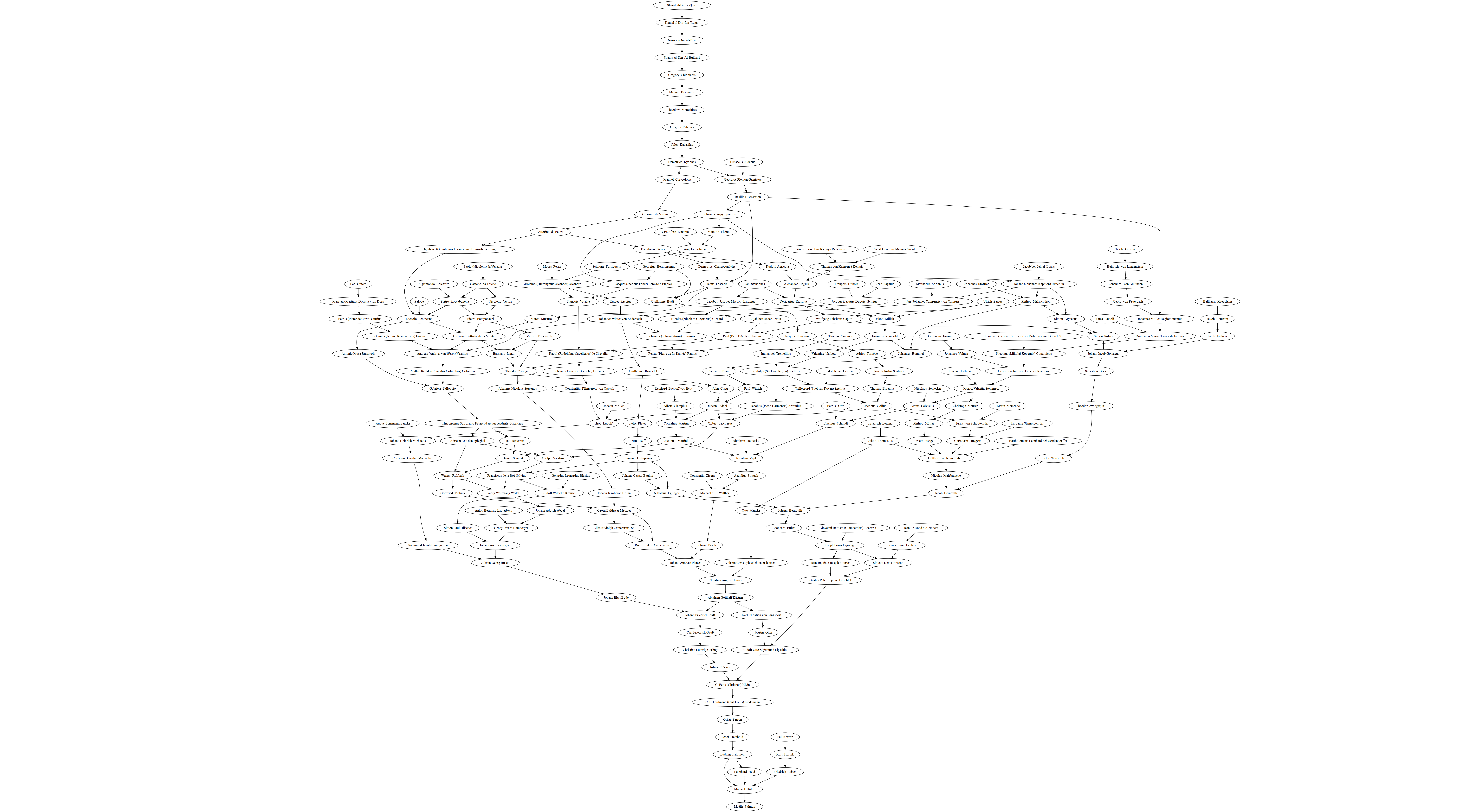 Really Not A Fish Scmy Mathematical Family Tree