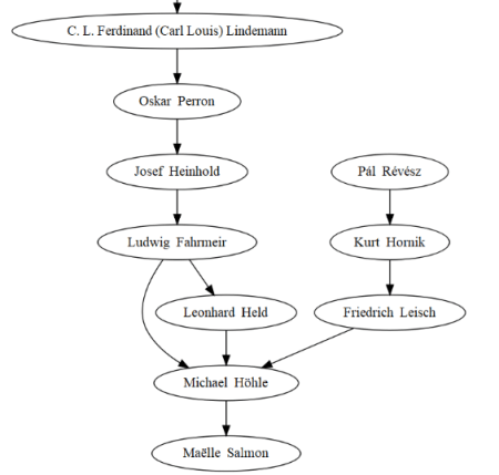 zoom 1 on my math family tree