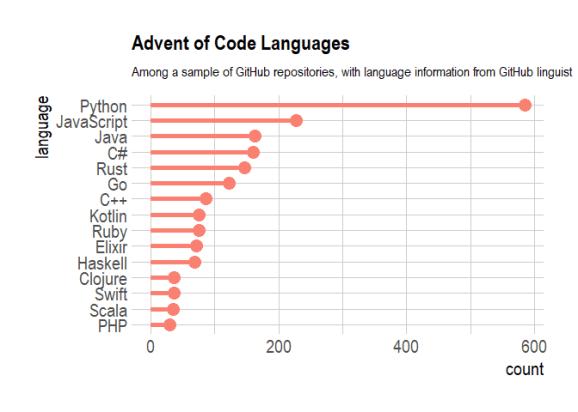 popularity of languages