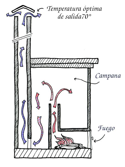 Esquema de una estufa de masa utilizando el principio de campana.