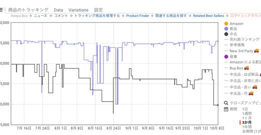 Amazonでの価格推移を把握してお得に買い物!Chromeアプリ「Keepa」