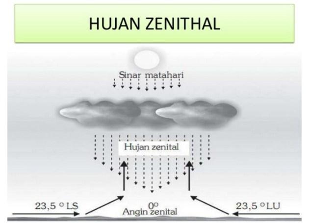 Pengertian Hujan Zenithal terjadi di daerah mana Beserta Gambarnya