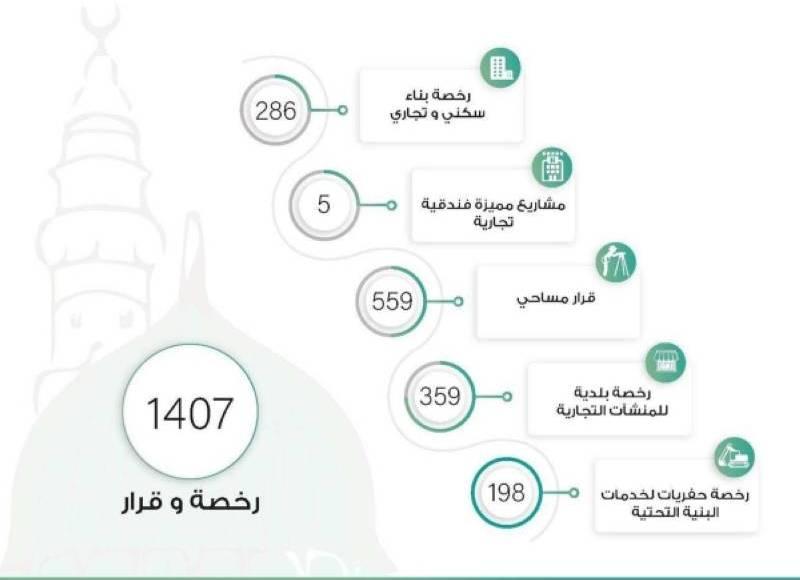 أمانة المدينة تصدر أكثر من 1400 رخصة وقرار لخدمة المواطنين