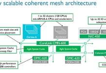 ARM CMN600 1 ARM打造全新互連匯流排設計 讓新處理器對應更高數據吞吐量