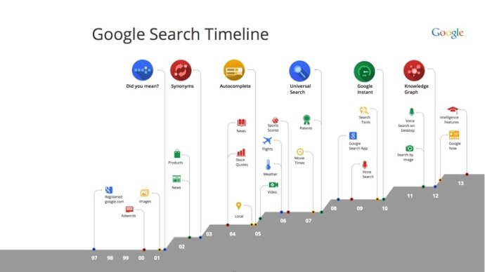 search-timeline-for-blog-post-001_resize