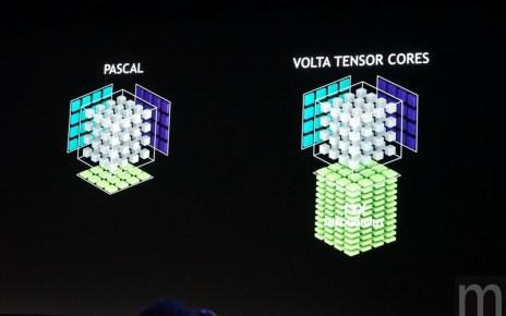 batch DSC07652 resize 觀點/Tesla V100加速卡加入Tensor核心設計,或許同時向Google TPU做「回應」