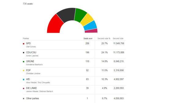 Germany-Election-led-Angela-Merke