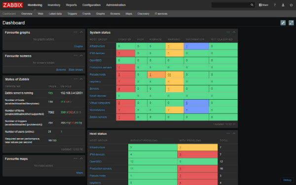 Zabbix Network Monitor