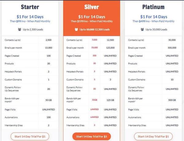 Kartra Price list