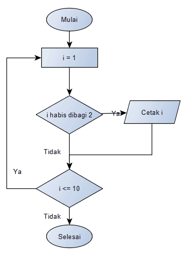 bilangan genap flowchart dasar algoritma
