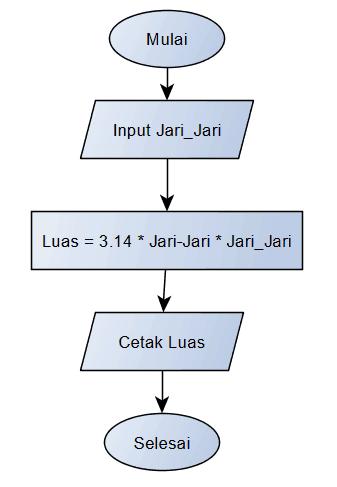 Struktur Dasar Algoritma Dan Lengkap Dengan Penjelasannya