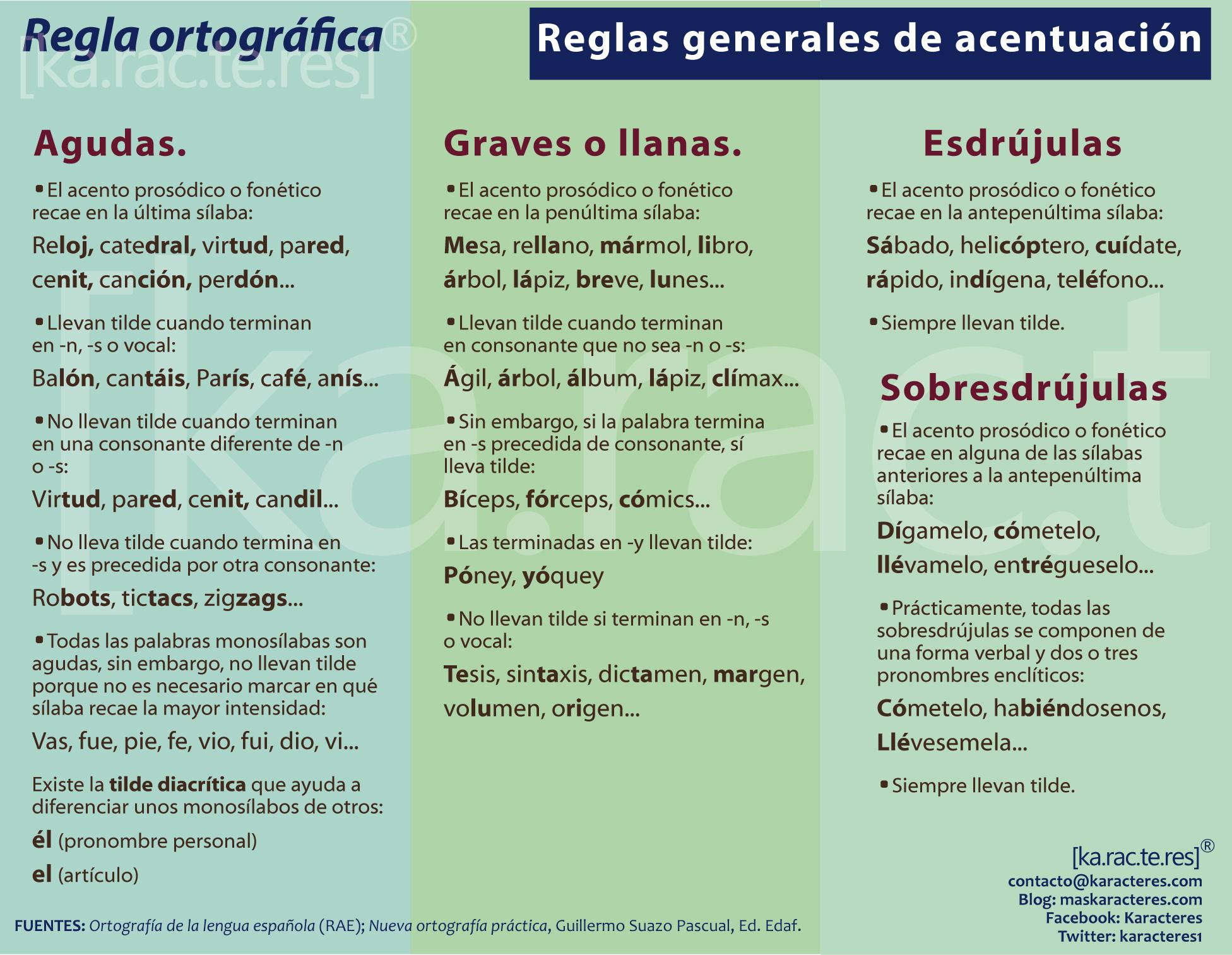 Acentuacion En Espanol