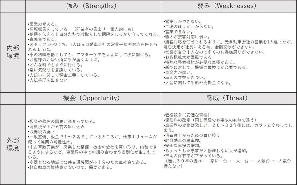SWOT分析③