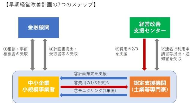 早期経営改善計画の7つのステップ