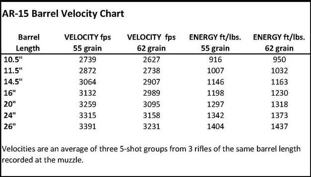 5.56x45N ballistics chart