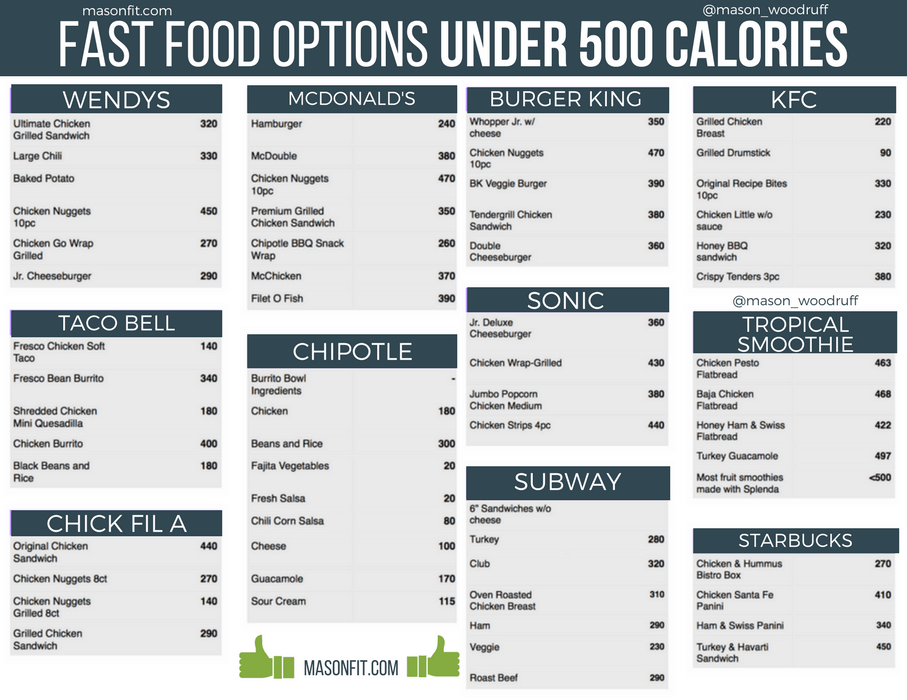 Fast Food Options Under 500 Calories