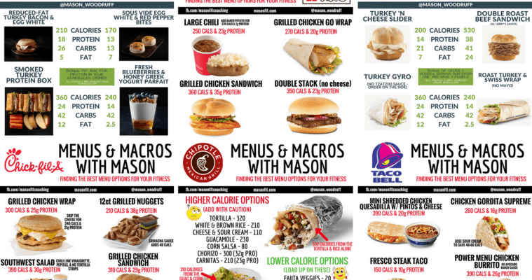 The Ultimate Guide to Fast Food and Restaurant Macro Friendly Eating