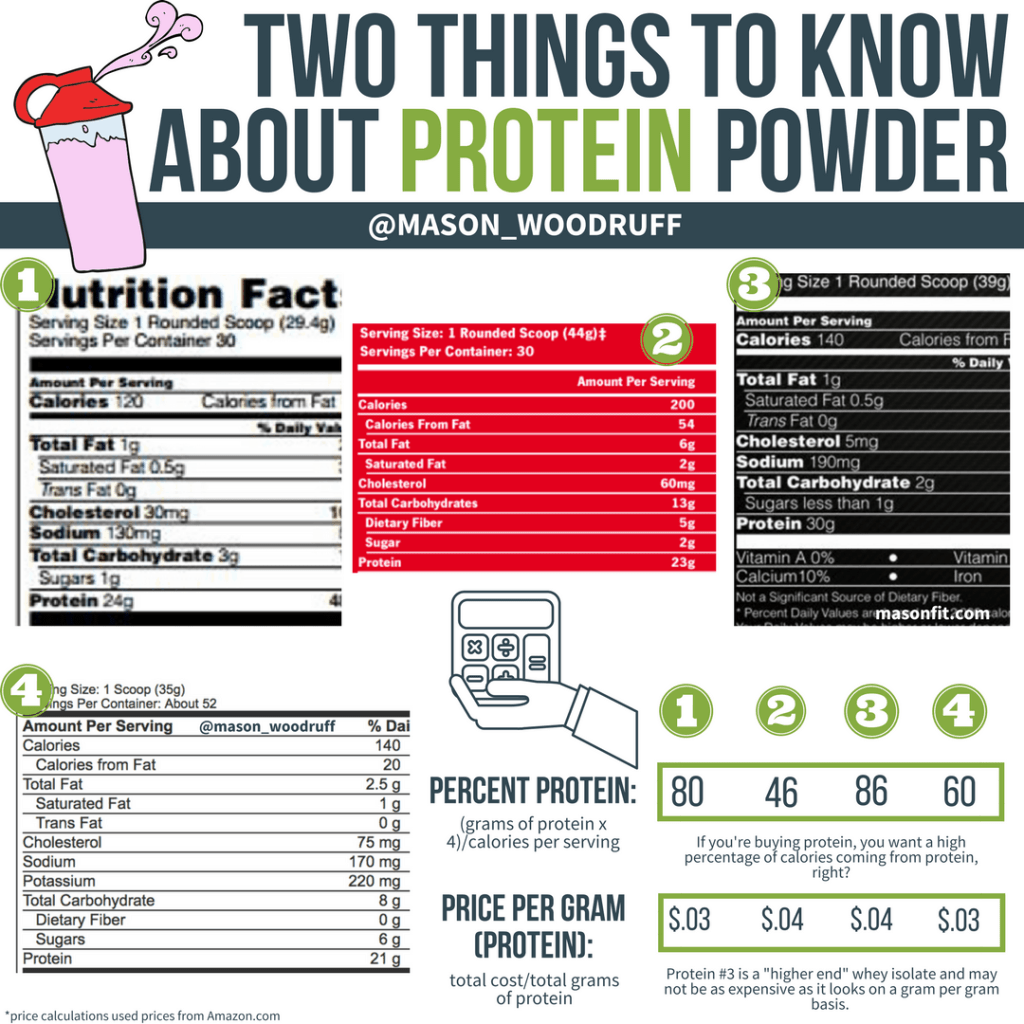 how to find cheap protein powder