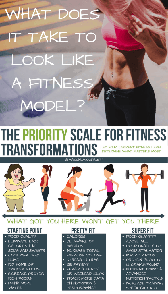 An honest look at what it takes to reach and maintain fitness model body fat levels and steps to take should you decide to pursue an extreme fitness level.