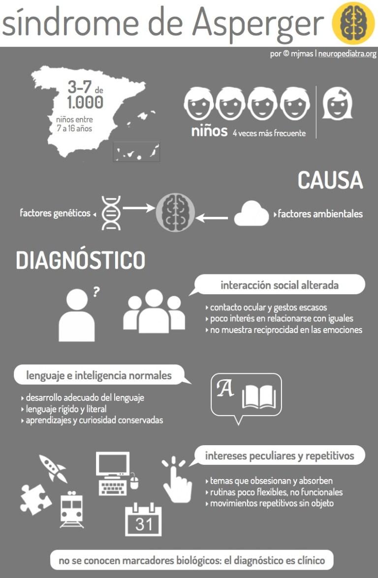 Infografia Asperger