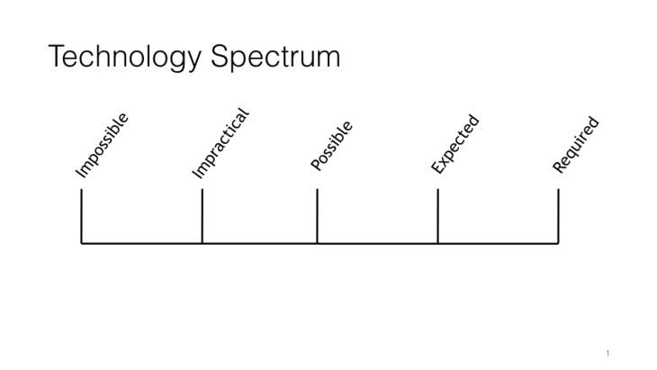 Technology Spectrum.001