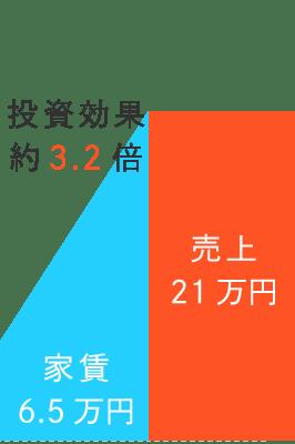 運用代行実績1|札幌民泊運用代行「Massive Sapporo Host」