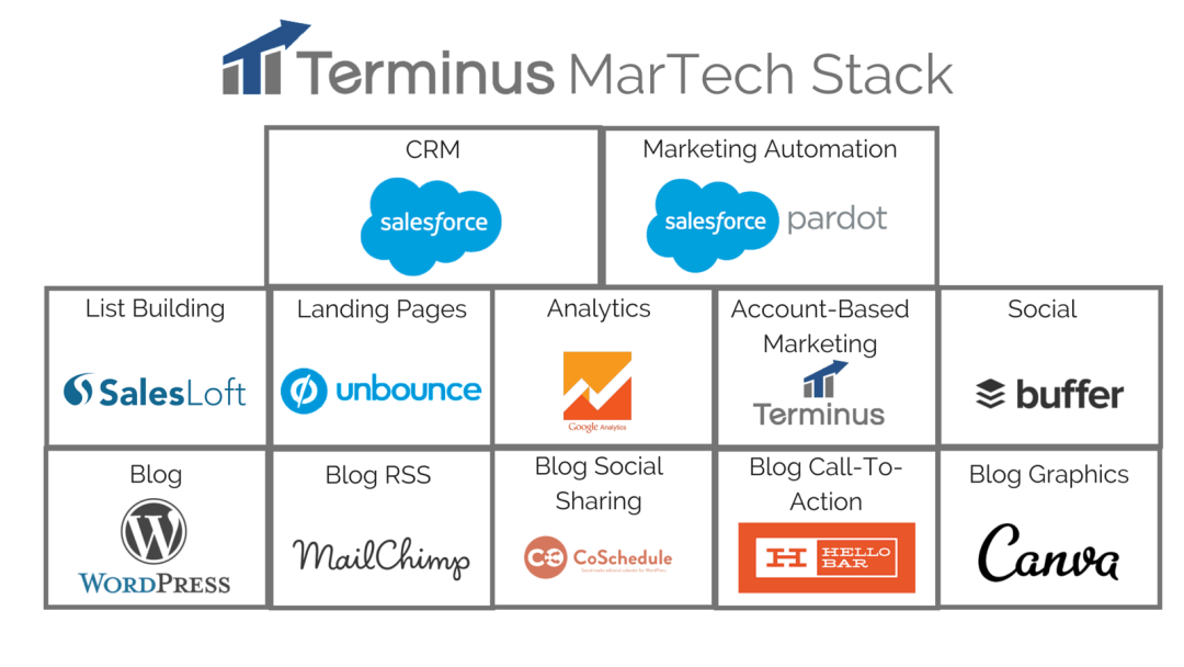 Terminus Marketing Stack