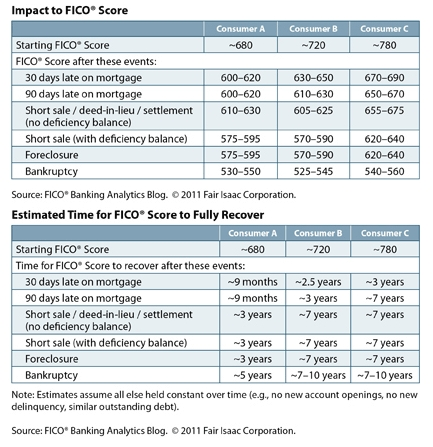 Credit Scoring Short Sale vs Foreclosure