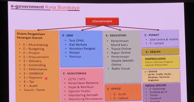 Surabaya Smart City