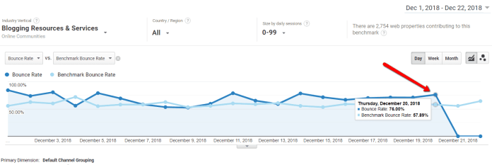 Blogging resources bounce rate