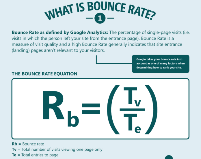 Neil Patel bounce rate