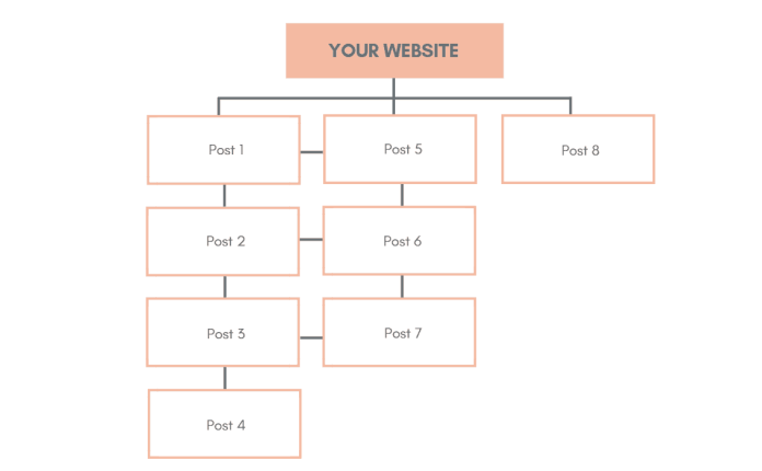 Internal links on blog