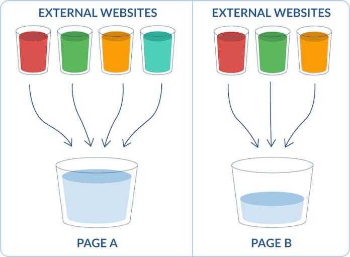 flow of link juice