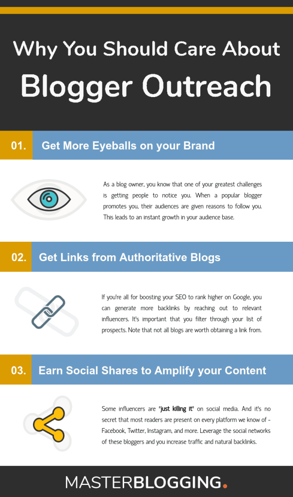 Blogger Outreach Infographic