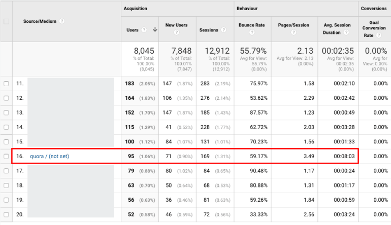 Blog Traffic from Quora