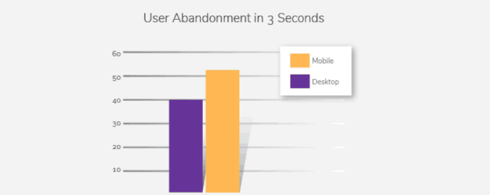 user abandonment rate in 3 seconds