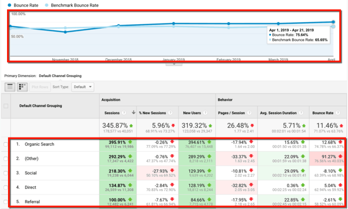 Bounce Rate Benchmark More Data