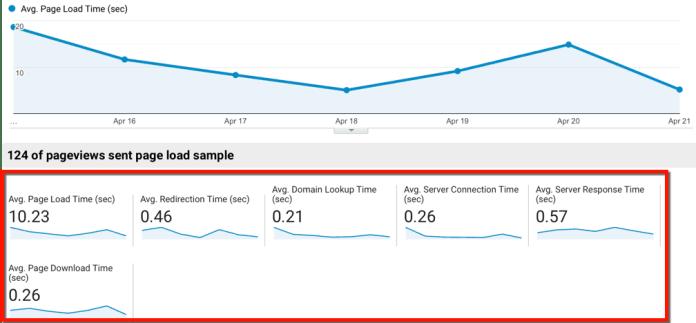 Site Speed Metrics Overview