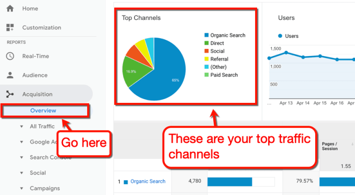 Your Top Traffic Channels