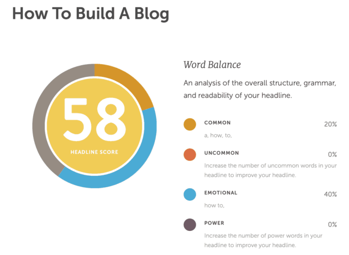 Headline Analyzer Test How to Build a Blog