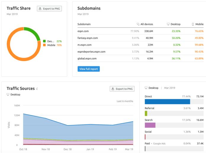 Traffic Analysis Page
