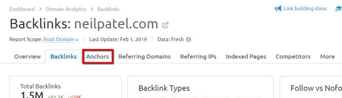 semrush Domain Analytics Backlinks anchor