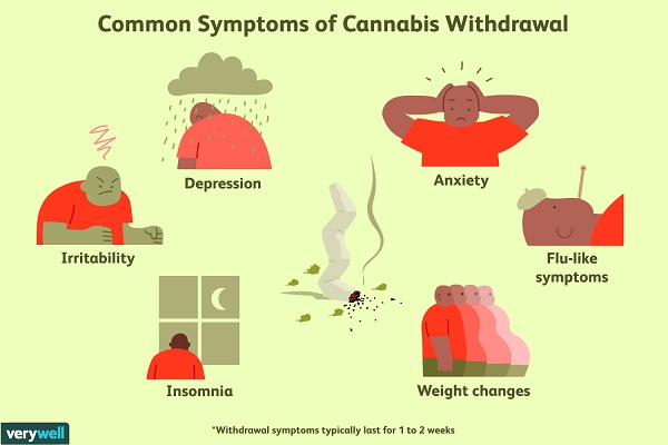 Natural THC Detoxification Home Remedies And Withdrawal Symptoms