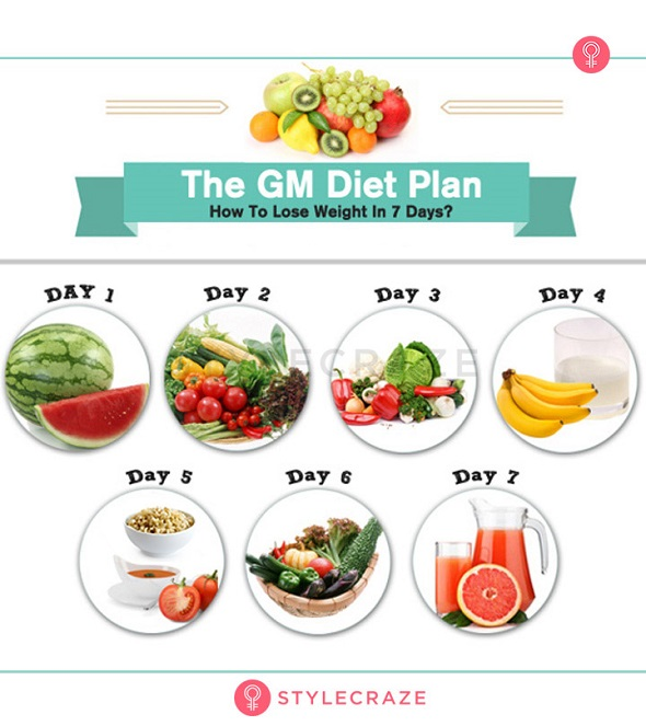 Weight Loss & Diet Plans