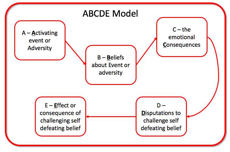 ABCDE Model