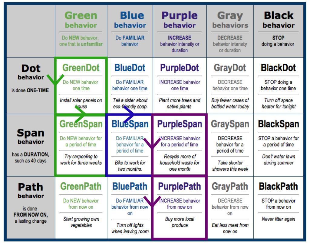 Personal Change Path Behavior Grid