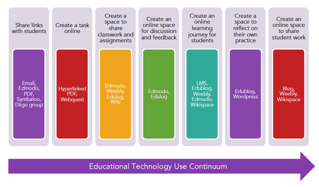 Phillippa Cleaves Technology Continuum